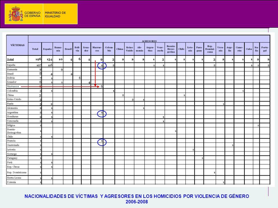 NACIONALIDADES DE VÍCTIMAS Y AGRESORES EN LOS HOMICIDIOS POR VIOLENCIA DE GÉNERO 2006-2008