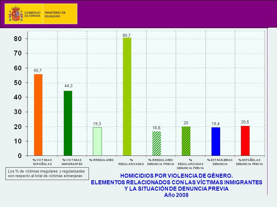 HOMICIDIOS POR VIOLENCIA DE GÉNERO.