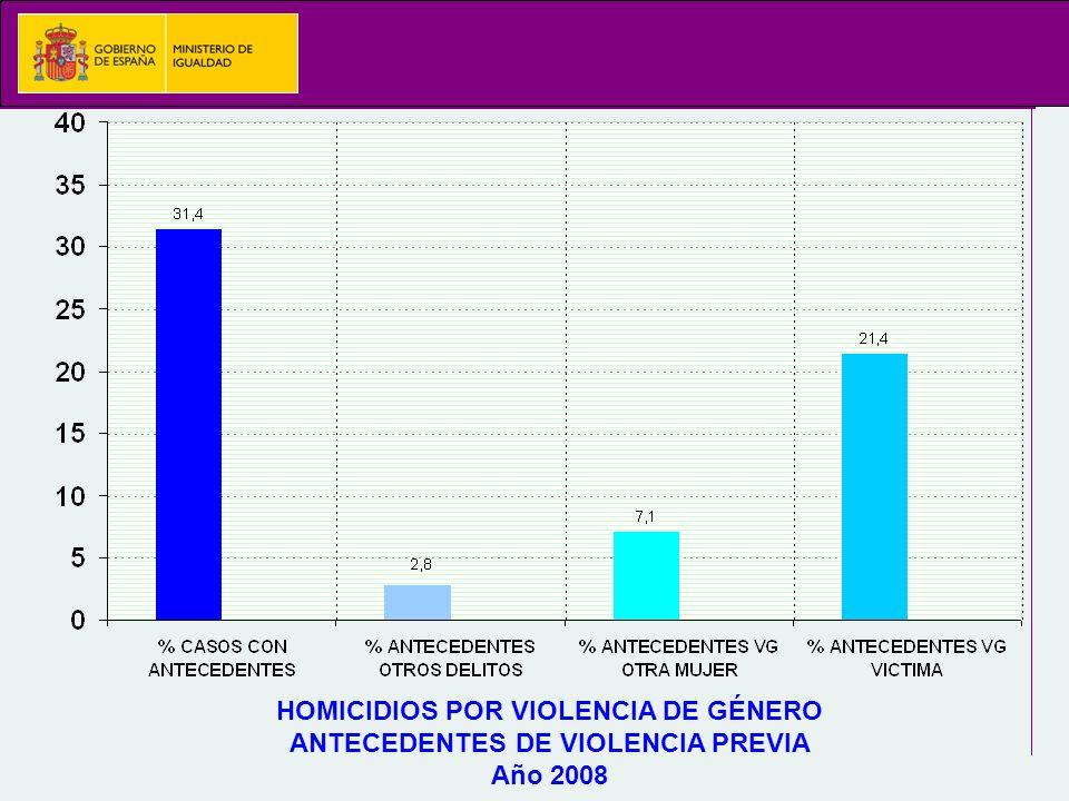 HOMICIDIOS POR VIOLENCIA DE GÉNERO ANTECEDENTES DE VIOLENCIA PREVIA Año 2008