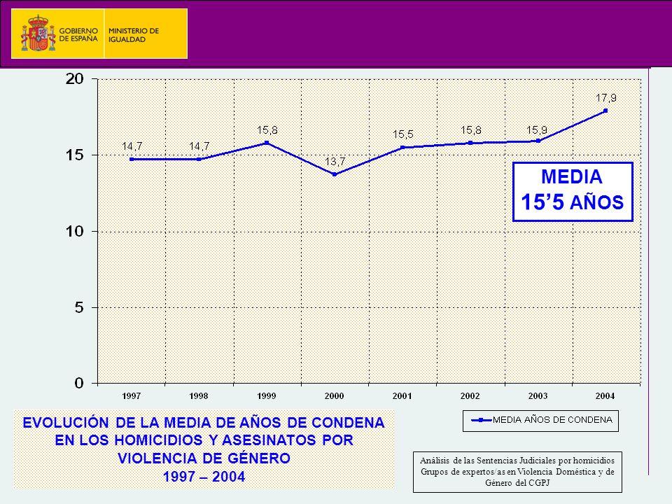 EVOLUCIÓN DE LA MEDIA DE AÑOS DE CONDENA EN LOS HOMICIDIOS Y ASESINATOS POR VIOLENCIA DE GÉNERO 1997 – 2004 Análisis de las Sentencias Judiciales por homicidios Grupos de expertos/as en Violencia Doméstica y de Género del CGPJ MEDIA 155 AÑOS