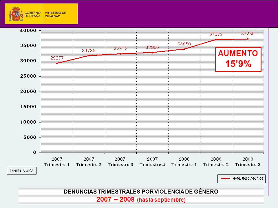 DENUNCIAS TRIMESTRALES POR VIOLENCIA DE GÉNERO 2007 – 2008 (hasta septiembre) Fuente CGPJ AUMENTO 159%