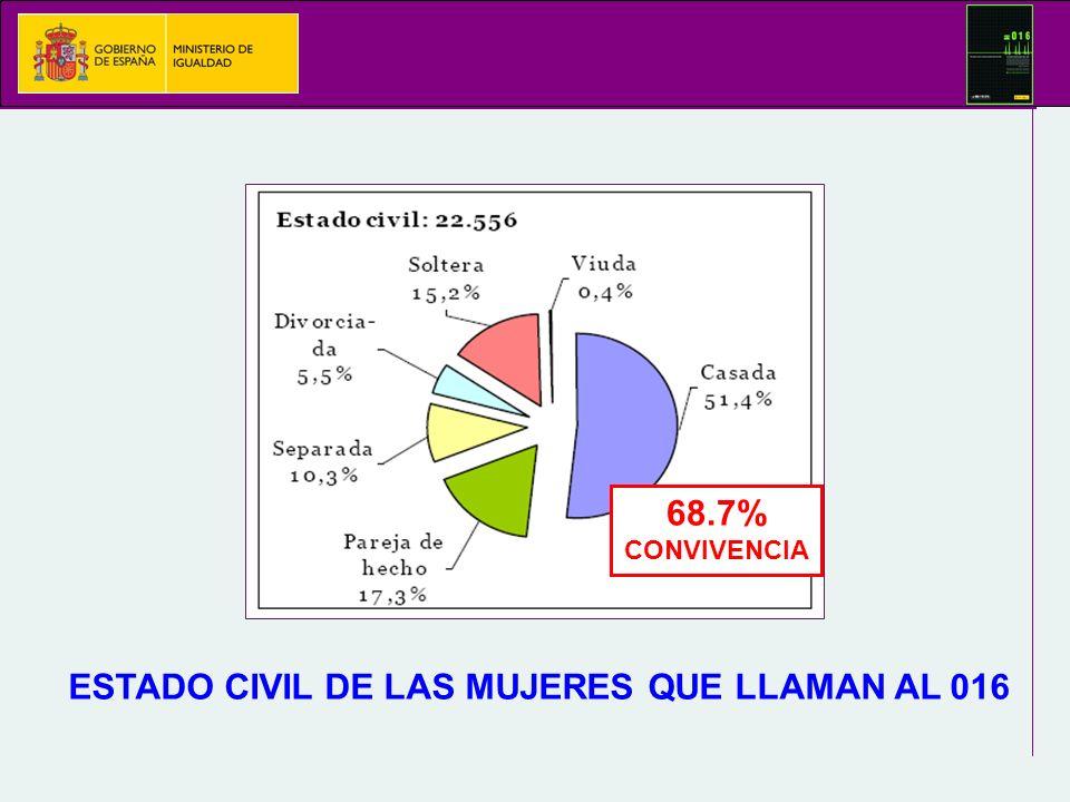 ESTADO CIVIL DE LAS MUJERES QUE LLAMAN AL 016 68.7% CONVIVENCIA