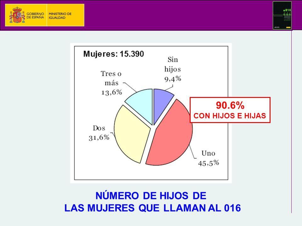 NÚMERO DE HIJOS DE LAS MUJERES QUE LLAMAN AL 016 90.6% CON HIJOS E HIJAS