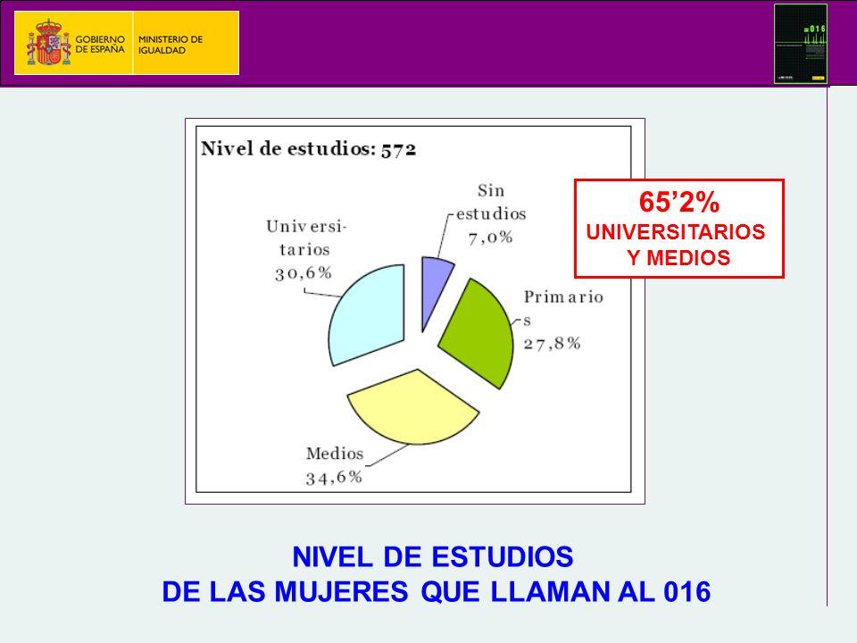 NIVEL DE ESTUDIOS DE LAS MUJERES QUE LLAMAN AL 016 652% UNIVERSITARIOS Y MEDIOS