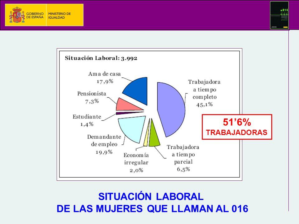 SITUACIÓN LABORAL DE LAS MUJERES QUE LLAMAN AL 016 516% TRABAJADORAS
