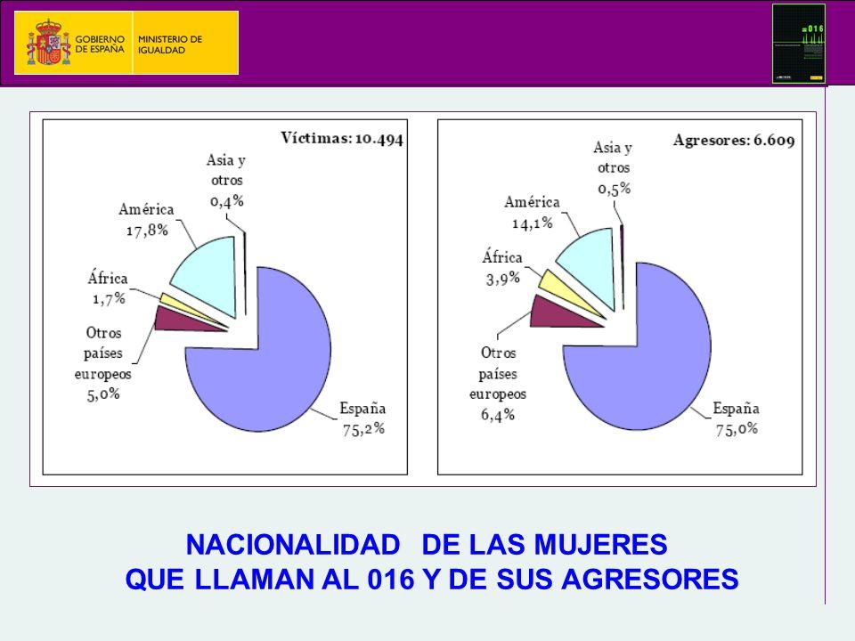 NACIONALIDAD DE LAS MUJERES QUE LLAMAN AL 016 Y DE SUS AGRESORES