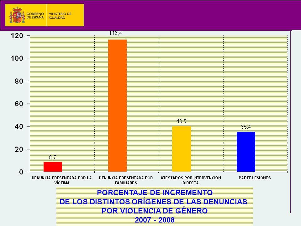 PORCENTAJE DE INCREMENTO DE LOS DISTINTOS ORÍGENES DE LAS DENUNCIAS POR VIOLENCIA DE GÉNERO 2007 - 2008