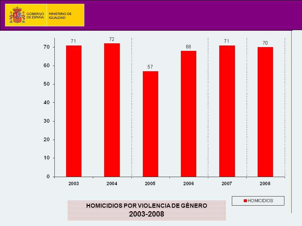 HOMICIDIOS POR VIOLENCIA DE GÉNERO 2003-2008