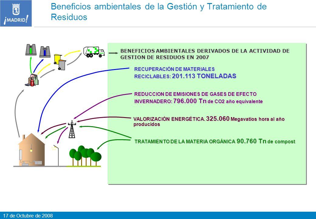 17 de Octubre de 2008 Beneficios ambientales de la Gestión y Tratamiento de Residuos LECHE Coke BENEFICIOS AMBIENTALES DERIVADOS DE LA ACTIVIDAD DE GE