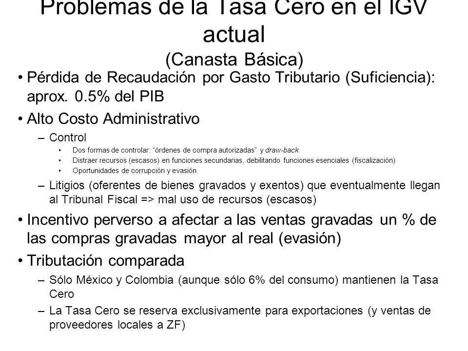 Problemas de la Tasa Cero en el IGV actual (Canasta Básica) Pérdida de Recaudación por Gasto Tributario (Suficiencia): aprox.