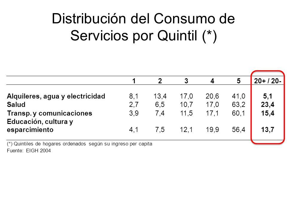 1234520+ / 20- Alquileres, agua y electricidad8,113,417,020,641,05,1 Salud2,76,510,717,063,223,4 Transp.