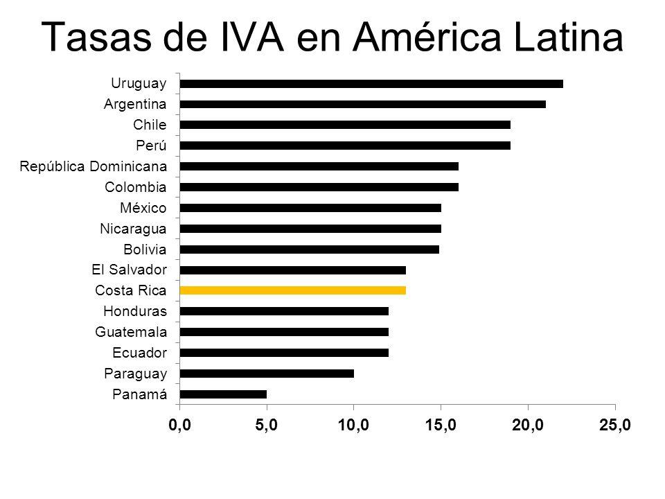 Tasas de IVA en América Latina