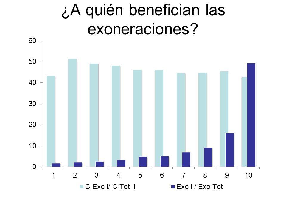 40- (pobre) : 9,3% de las exoneraciones 10+ (rico) : 49.3% de las exoneraciones ( casi 4 veces) ¿A quién benefician las exoneraciones