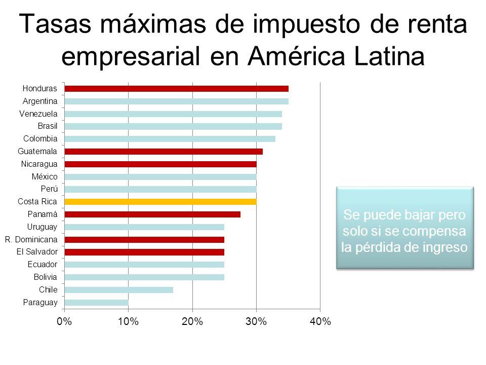 Tasas máximas de impuesto de renta empresarial en América Latina Se puede bajar pero solo si se compensa la pérdida de ingreso