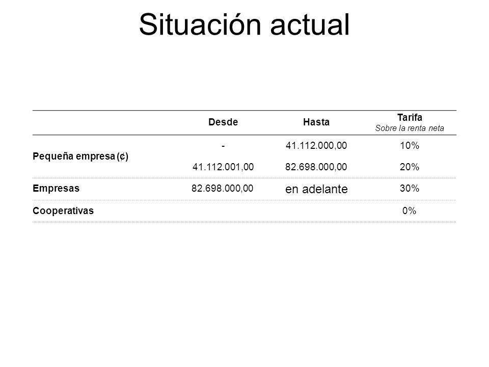 Situación actual DesdeHasta Tarifa Sobre la renta neta Pequeña empresa (¢) -41.112.000,0010% 41.112.001,0082.698.000,0020% Empresas82.698.000,00 en adelante 30% Cooperativas0%
