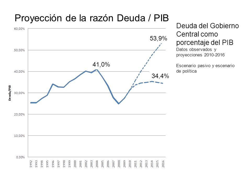 Deuda del Gobierno Central como porcentaje del PIB Datos observados y proyecciones 2010-2016 Escenario pasivo y escenario de política 53,9% 41,0% 34,4% Proyección de la razón Deuda / PIB