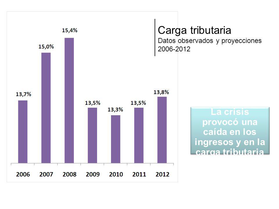 Carga tributaria Datos observados y proyecciones 2006-2012 La crisis provocó una caída en los ingresos y en la carga tributaria