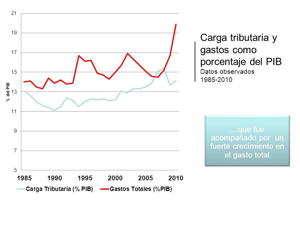 Carga tributaria y gastos como porcentaje del PIB Datos observados 1985-2010 …que fue acompañado por un fuerte crecimiento en el gasto total
