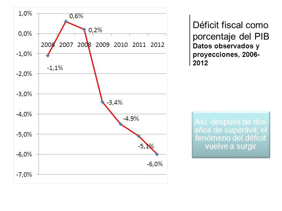 Déficit fiscal como porcentaje del PIB Datos observados y proyecciones, 2006- 2012 Así, después de dos años de superávit, el fenómeno del déficit vuelve a surgir