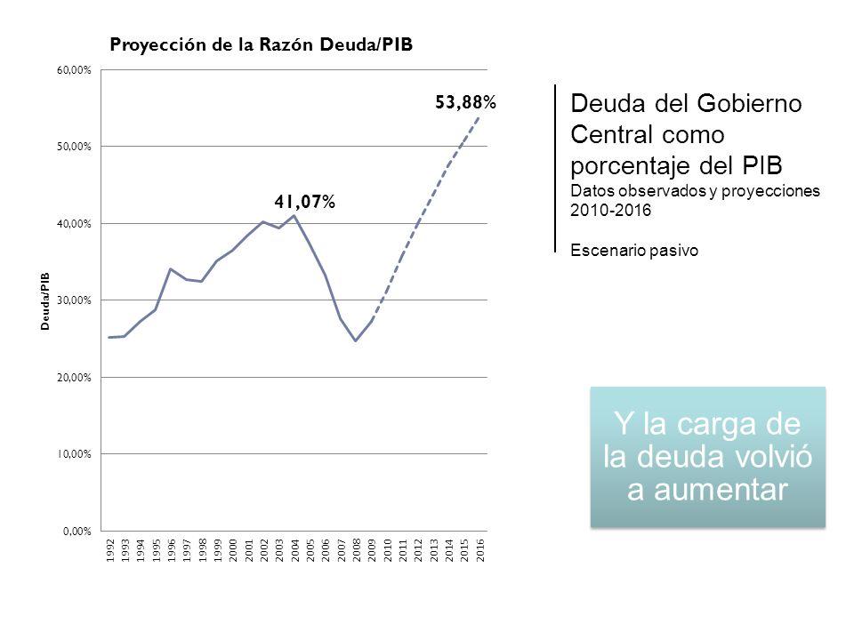 Deuda del Gobierno Central como porcentaje del PIB Datos observados y proyecciones 2010-2016 Escenario pasivo Y la carga de la deuda volvió a aumentar