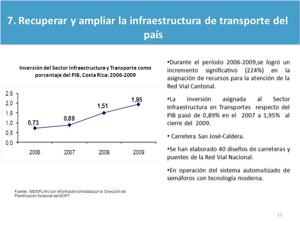 Inversión del Sector Infraestructura y Transporte como porcentaje del PIB, Costa Rica: 2006-2009 Fuente: MIDEPLAN con información brindada por la Dire
