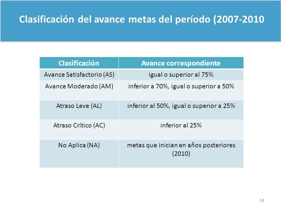 Clasificación del avance metas del período (2007-2010 ClasificaciónAvance correspondiente Avance Satisfactorio (AS)igual o superior al 75% Avance Mode