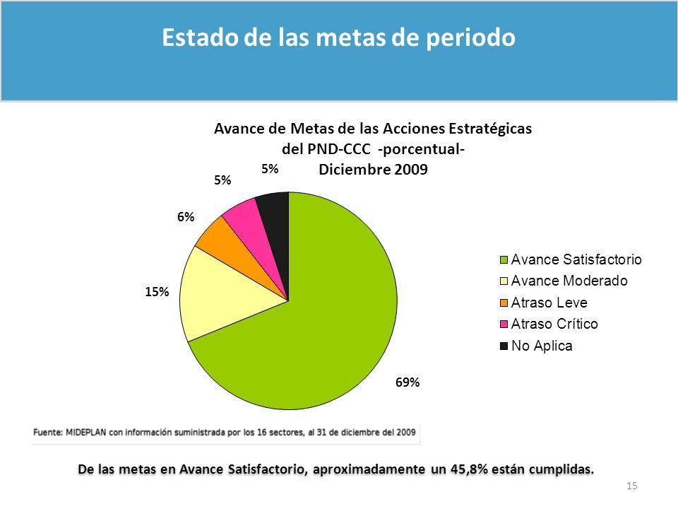 Estado de las metas de periodo De las metas en Avance Satisfactorio, aproximadamente un 45,8% están cumplidas. 15