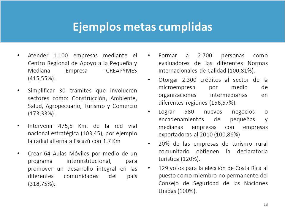 Ejemplos metas cumplidas Atender 1.100 empresas mediante el Centro Regional de Apoyo a la Pequeña y Mediana Empresa –CREAPYMES (415,55%). Simplificar