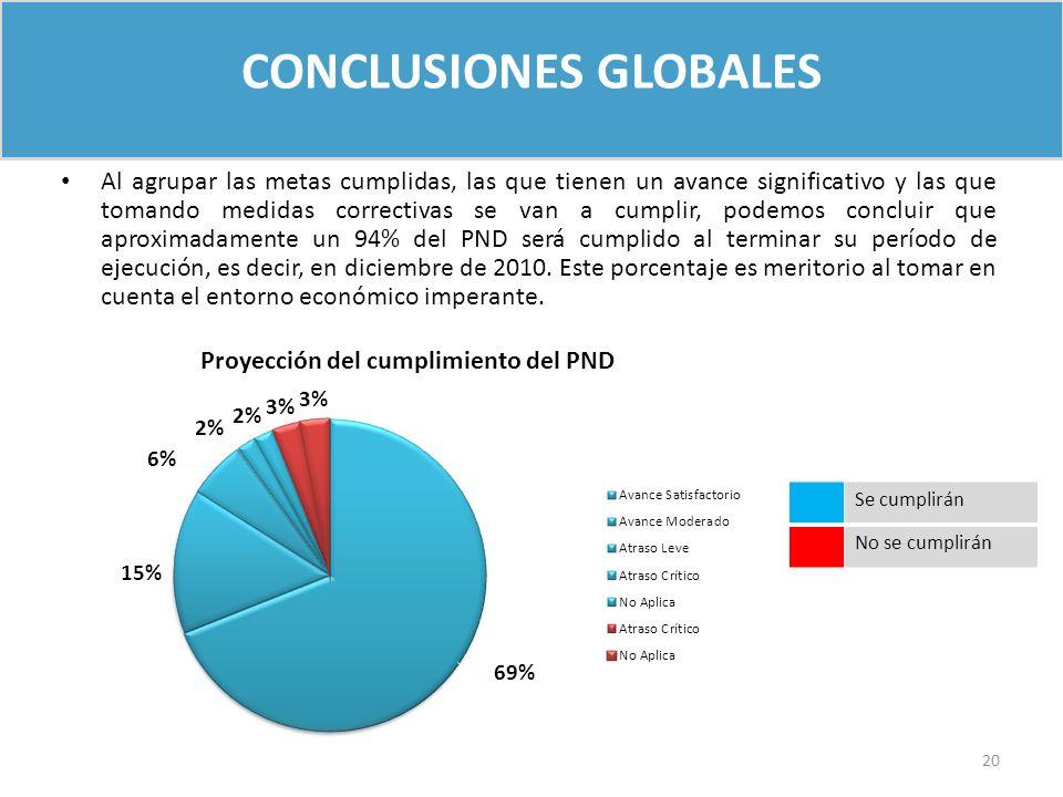 CONCLUSIONES GLOBALES Al agrupar las metas cumplidas, las que tienen un avance significativo y las que tomando medidas correctivas se van a cumplir, p