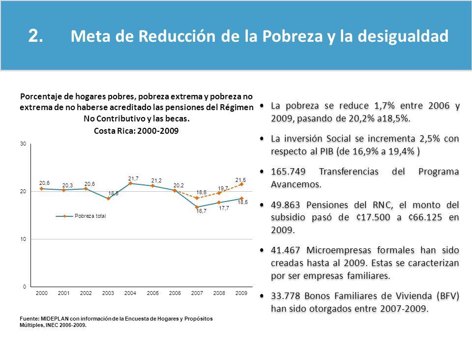 Fuente: MIDEPLAN con información de la Encuesta de Hogares y Propósitos Múltiples, INEC 2006-2009. La pobreza se reduce 1,7% entre 2006 y 2009, pasand