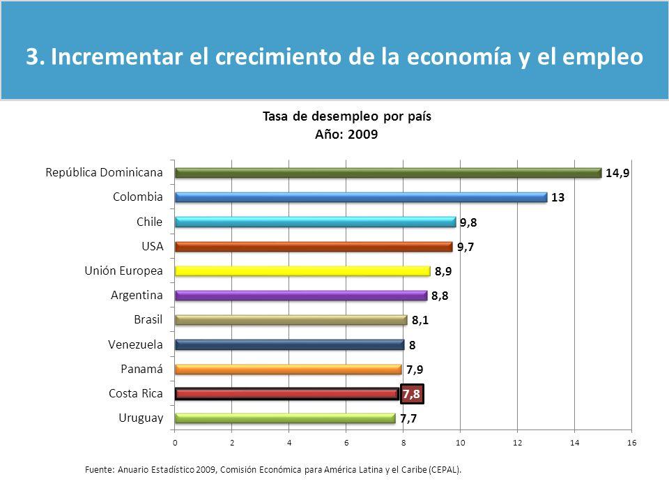 3.Incrementar el crecimiento de la economía y el empleo Fuente: Anuario Estadístico 2009, Comisión Económica para América Latina y el Caribe (CEPAL).