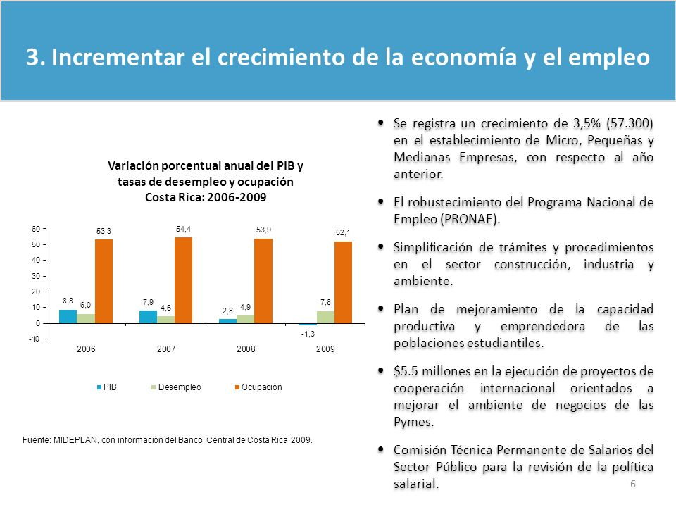 Variación porcentual anual del PIB y tasas de desempleo y ocupación Costa Rica: 2006-2009 Fuente: MIDEPLAN, con información del Banco Central de Costa