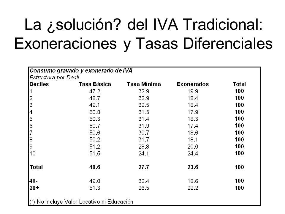 La ¿solución? del IVA Tradicional: Exoneraciones y Tasas Diferenciales