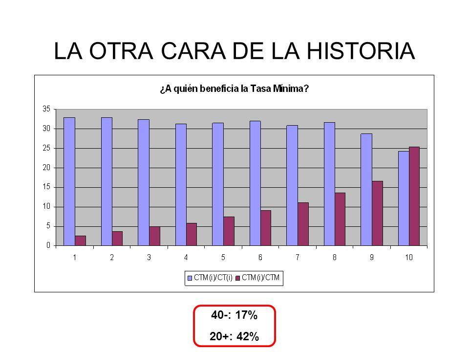 LA OTRA CARA DE LA HISTORIA 40-: 17% 20+: 42%