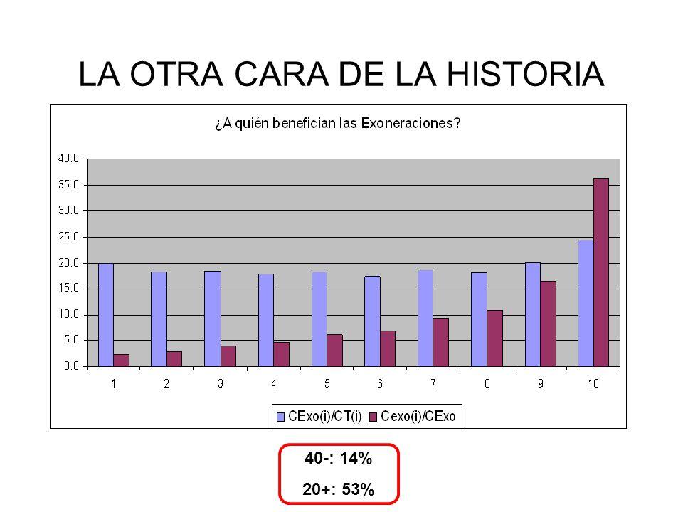 40-: 14% 20+: 53% LA OTRA CARA DE LA HISTORIA