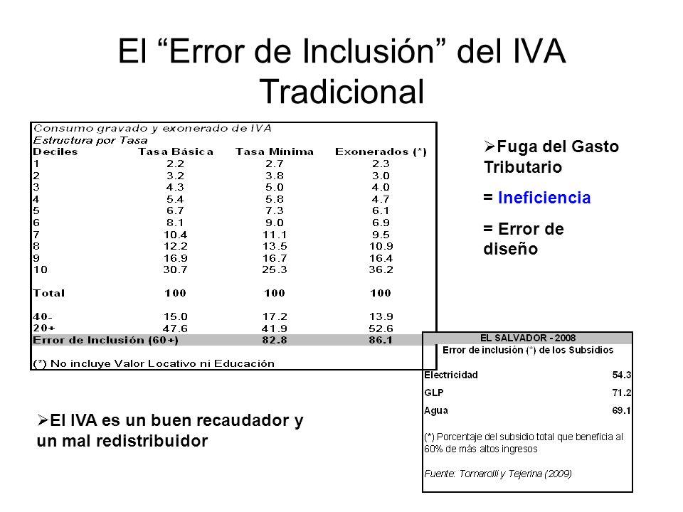 El Error de Inclusión del IVA Tradicional Fuga del Gasto Tributario = Ineficiencia = Error de diseño El IVA es un buen recaudador y un mal redistribui