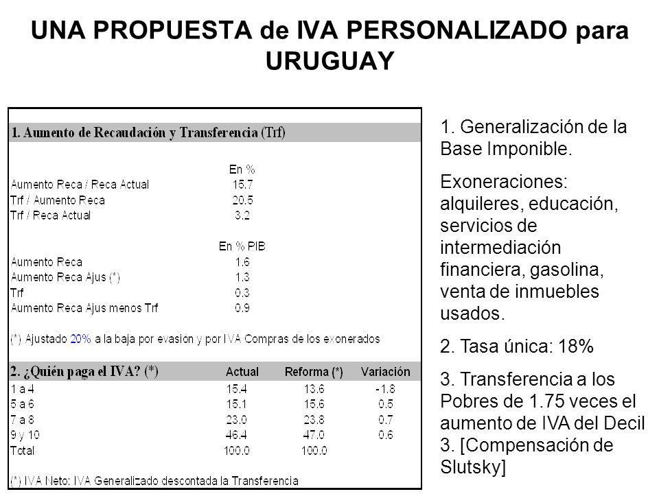 UNA PROPUESTA de IVA PERSONALIZADO para URUGUAY 1. Generalización de la Base Imponible. Exoneraciones: alquileres, educación, servicios de intermediac