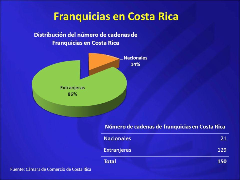 Franquicias en Costa Rica Número de cadenas de franquicias en Costa Rica Nacionales21 Extranjeras129 Total150 Fuente: Cámara de Comercio de Costa Rica