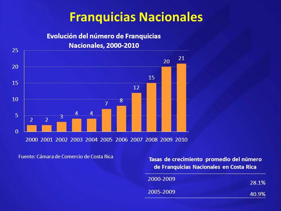 Franquicias Nacionales Tasas de crecimiento promedio del número de Franquicias Nacionales en Costa Rica 2000-2009 28.1% 2005-2009 40.9% Fuente: Cámara de Comercio de Costa Rica