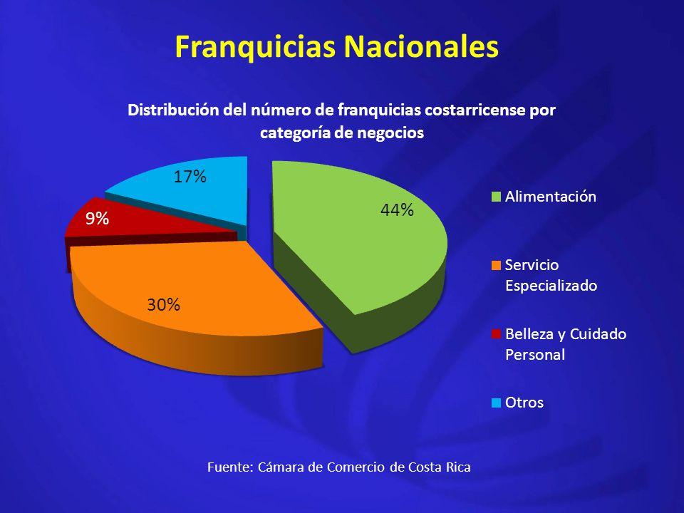 Franquicias Nacionales Fuente: Cámara de Comercio de Costa Rica