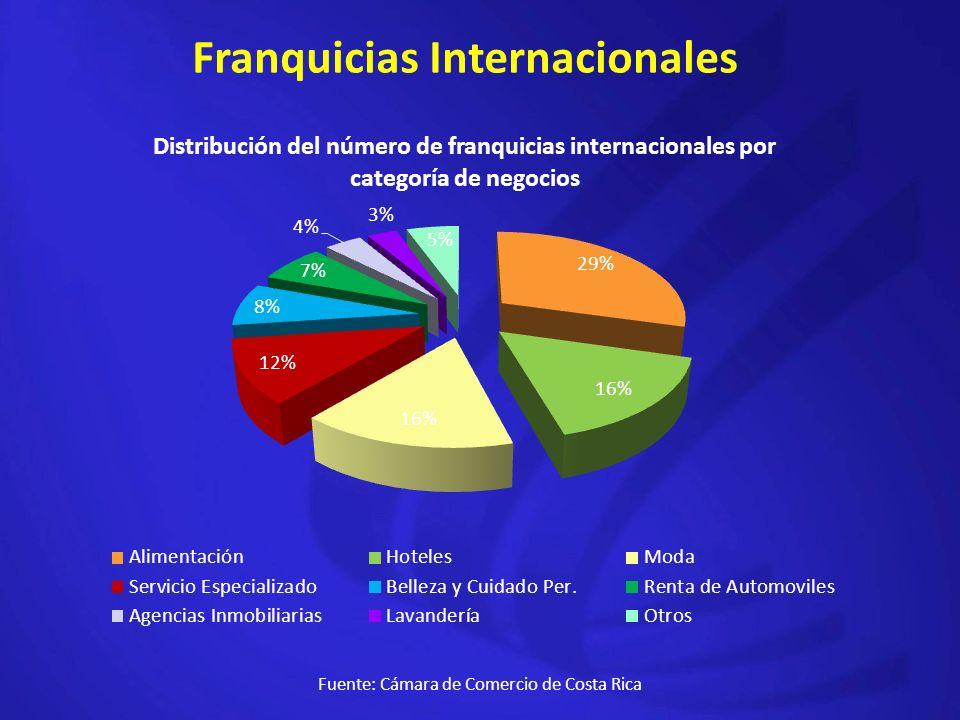 Franquicias Internacionales Fuente: Cámara de Comercio de Costa Rica