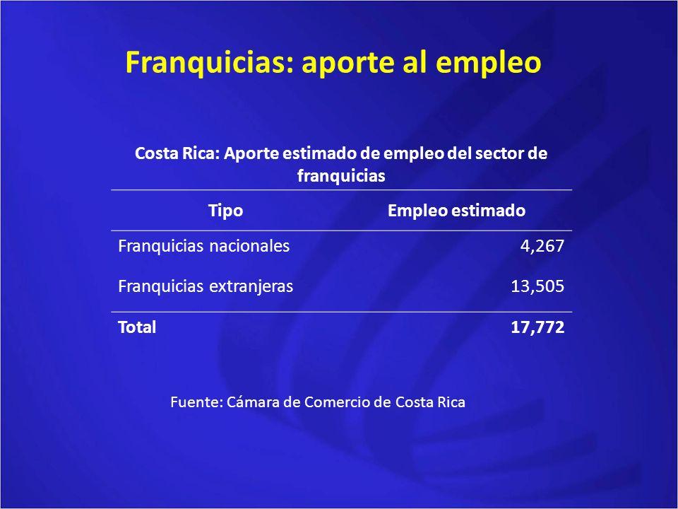 Franquicias: aporte al empleo Fuente: Cámara de Comercio de Costa Rica Costa Rica: Aporte estimado de empleo del sector de franquicias TipoEmpleo estimado Franquicias nacionales4,267 Franquicias extranjeras13,505 Total17,772