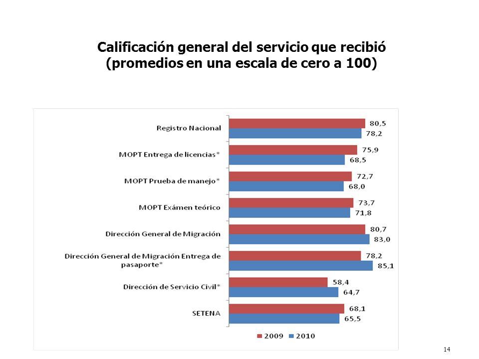 14 Calificación general del servicio que recibió (promedios en una escala de cero a 100)