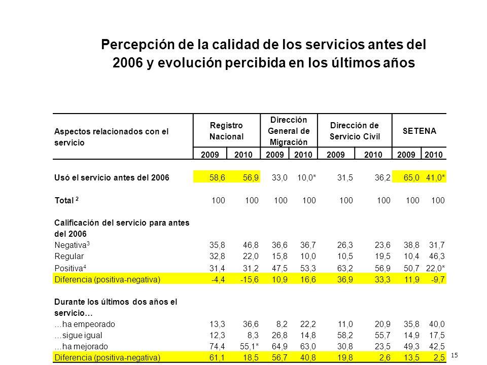 15 Percepción de la calidad de los servicios antes del 2006 y evolución percibida en los últimos años Aspectos relacionados con el servicio Registro N