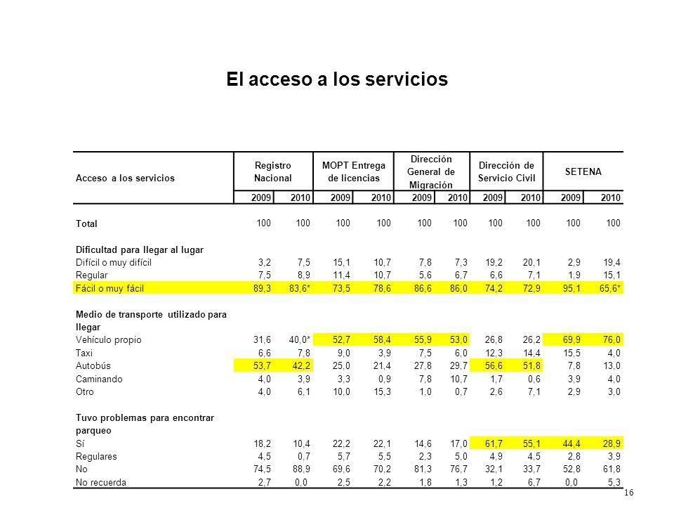 16 El acceso a los servicios Acceso a los servicios Registro Nacional MOPT Entrega de licencias Dirección General de Migración Dirección de Servicio C