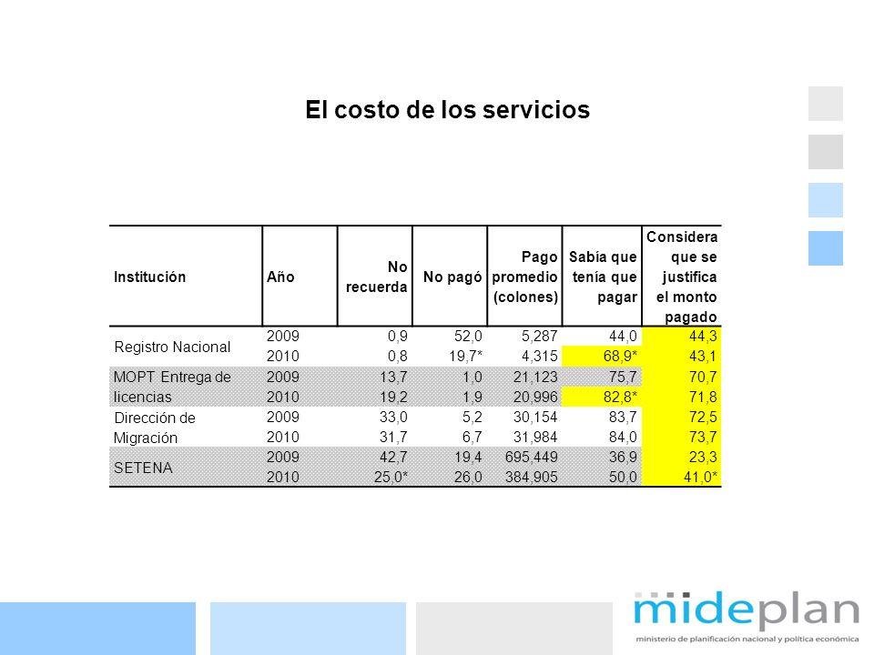 17 El costo de los servicios InstituciónAño No recuerda No pagó Pago promedio (colones) Sabía que tenía que pagar Considera que se justifica el monto