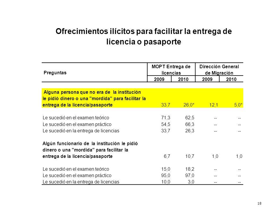 18 Ofrecimientos ilícitos para facilitar la entrega de licencia o pasaporte Preguntas MOPT Entrega de licencias Dirección General de Migración 2009201