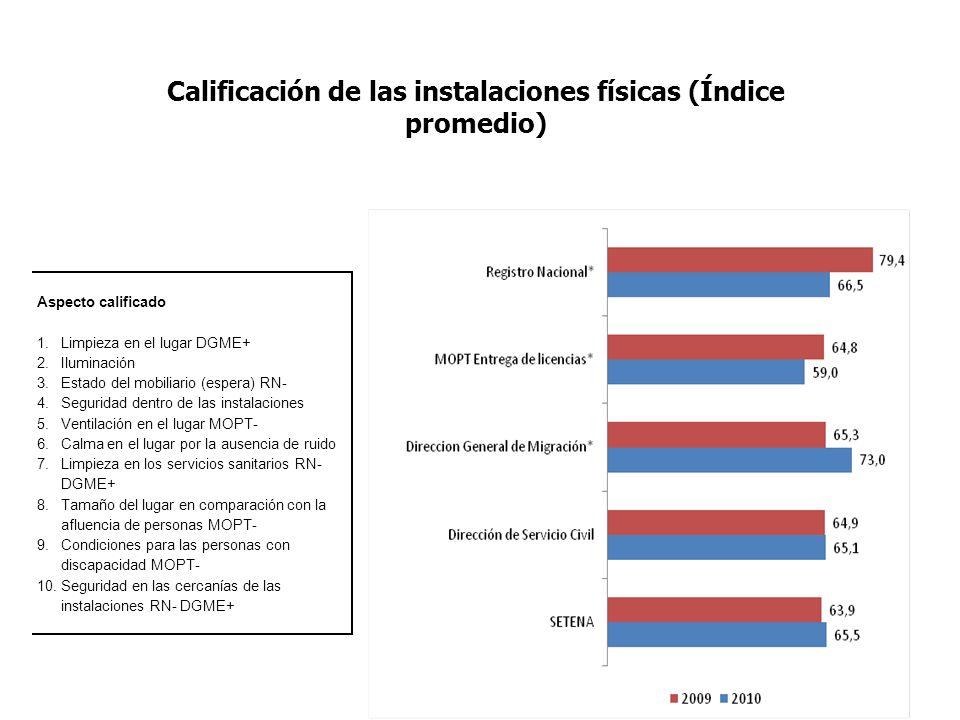 19 Calificación de las instalaciones físicas (Índice promedio) Aspecto calificado 1.Limpieza en el lugar DGME+ 2.Iluminación 3.Estado del mobiliario (