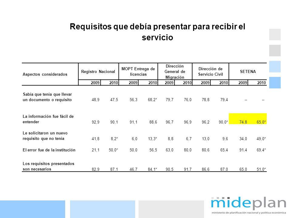 21 Requisitos que debía presentar para recibir el servicio Aspectos considerados Registro Nacional MOPT Entrega de licencias Dirección General de Migr