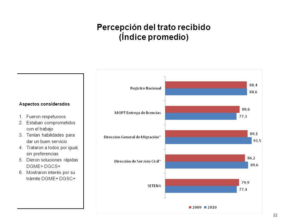 22 Percepción del trato recibido (Índice promedio) Aspectos considerados 1.Fueron respetuosos 2.Estaban comprometidos con el trabajo 3.Tenían habilida